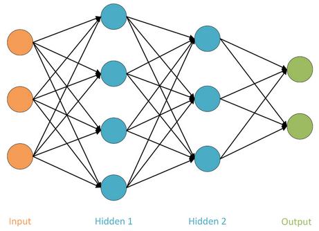 SAS Help Center: Convolutional Neural Networks